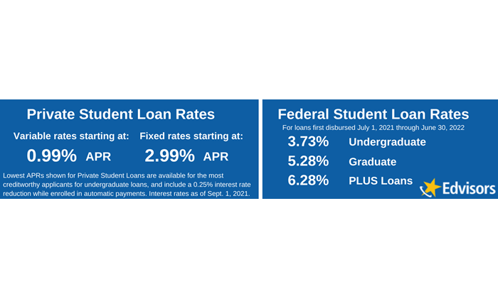 private student loan interest rates May 2019