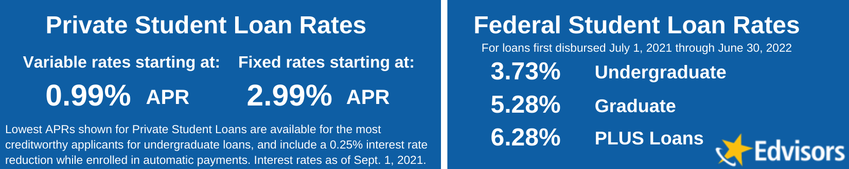 private student loan interest rates June 2019