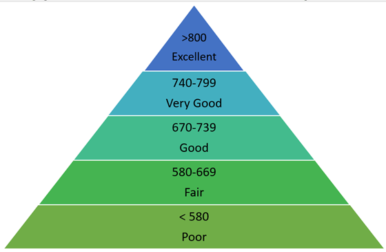 FICO Pyramid of scores and ranges
