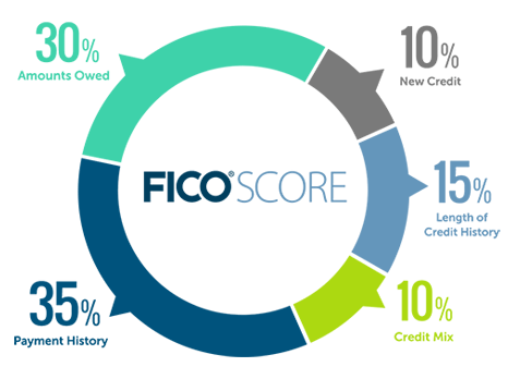PIe chart of what is in a FICO score