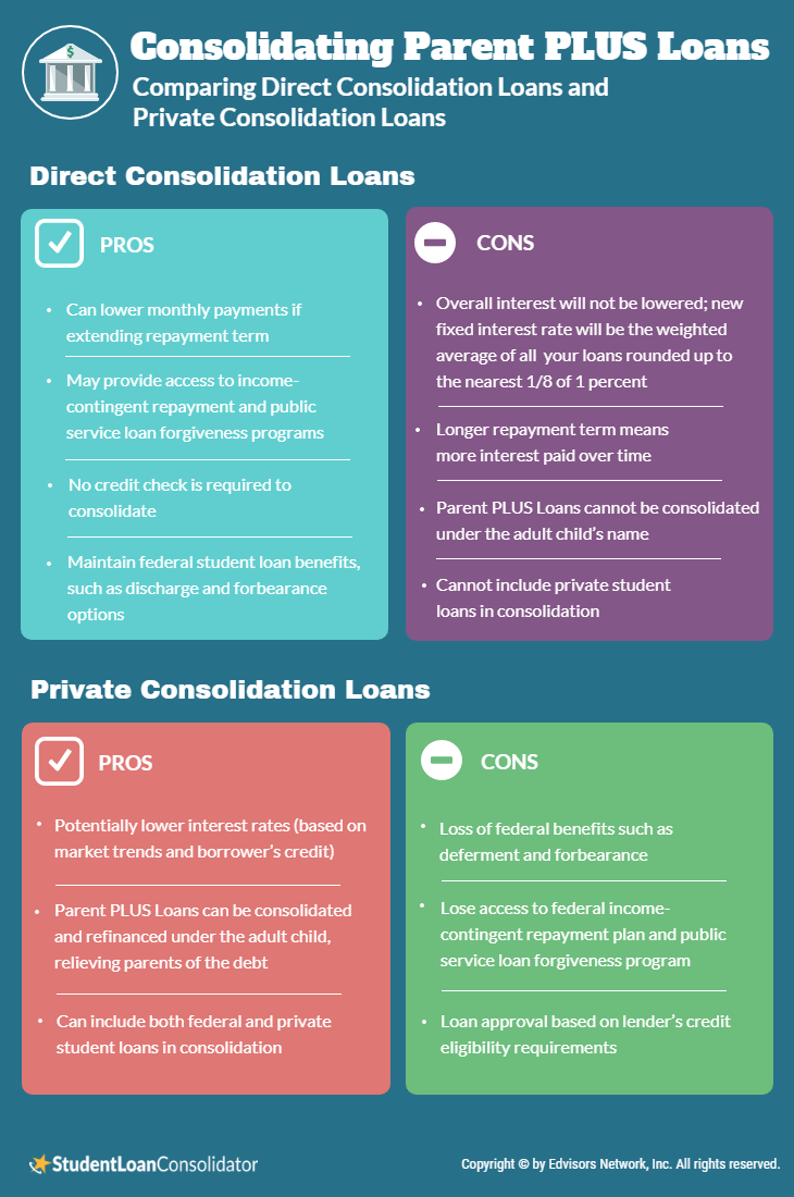 Comparing Direct Consolidation Loans and Private Consolidation Loans